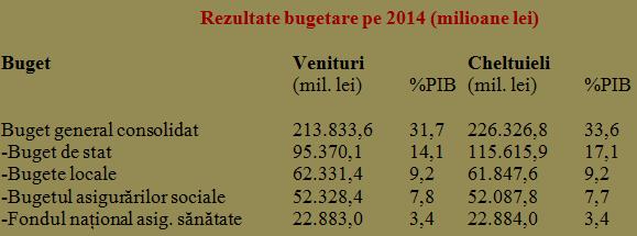 Unde se duce PIB-ul Romaniei
